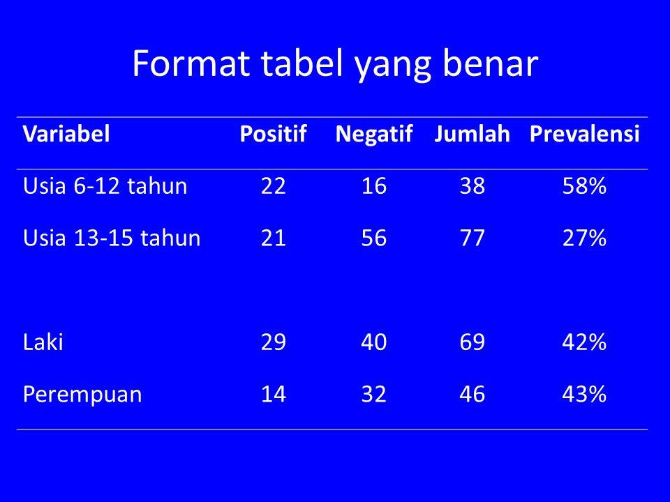 Format tabel yang benar VariabelPositifNegatifJumlahPrevalensi Usia 6-12 tahun22163858% Usia 13-15 tahun21567727% Laki29406942% Perempuan14324643%
