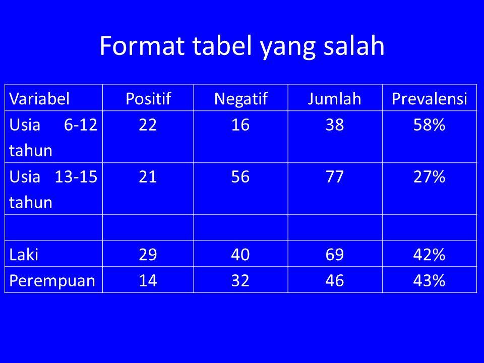 Format tabel yang salah VariabelPositifNegatifJumlahPrevalensi Usia 6-12 tahun 22163858% Usia 13-15 tahun 21567727% Laki29406942% Perempuan14324643%