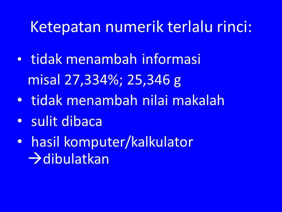 Ketepatan numerik terlalu rinci: tidak menambah informasi misal 27,334%; 25,346 g tidak menambah nilai makalah sulit dibaca hasil komputer/kalkulator