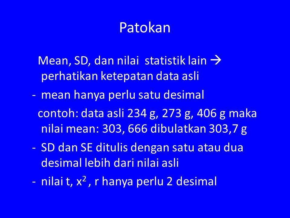Patokan Mean, SD, dan nilai statistik lain  perhatikan ketepatan data asli -mean hanya perlu satu desimal contoh: data asli 234 g, 273 g, 406 g maka