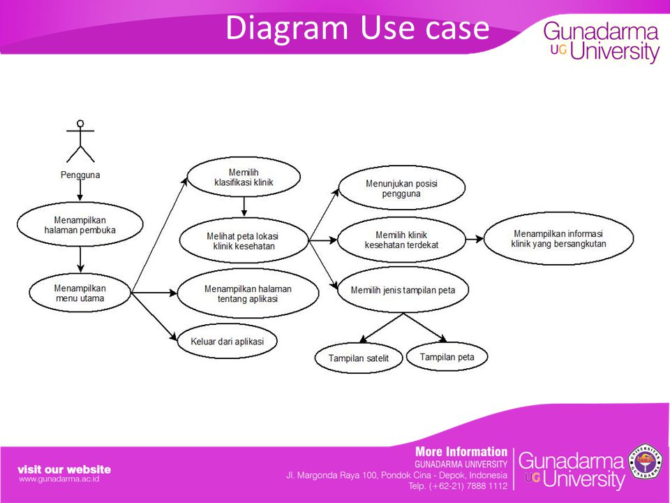 Diagram Use case