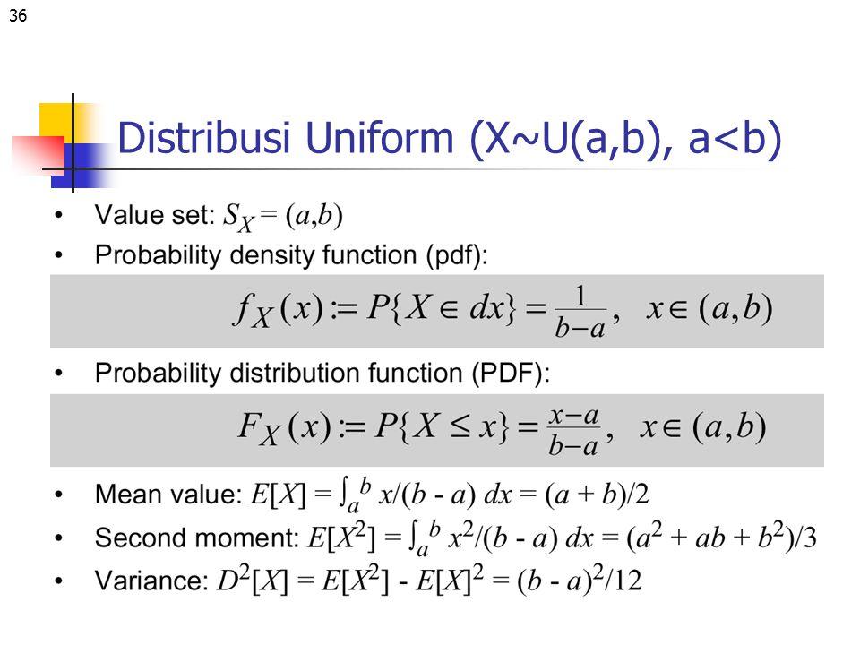 36 Distribusi Uniform (X~U(a,b), a<b)