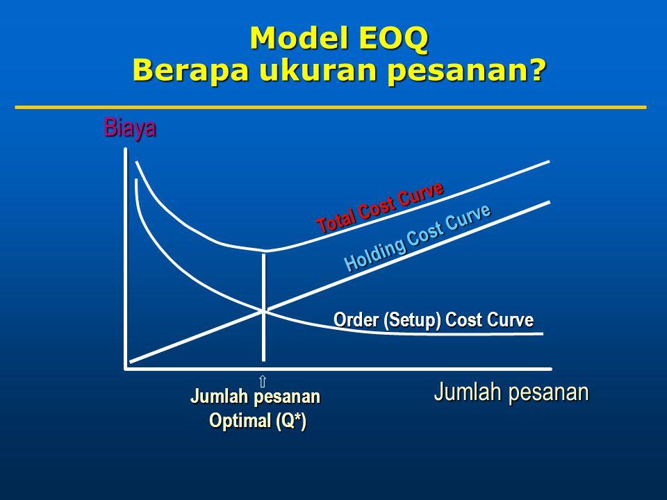 Jumlah pesanan Biaya Holding Cost Curve Total Cost Curve Order (Setup) Cost Curve Jumlah pesanan Optimal (Q*) Model EOQ Berapa ukuran pesanan?