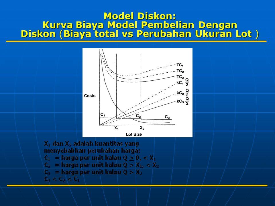 Model Diskon: Kurva Biaya Model Pembelian Dengan Diskon (Biaya total vs Perubahan Ukuran Lot )