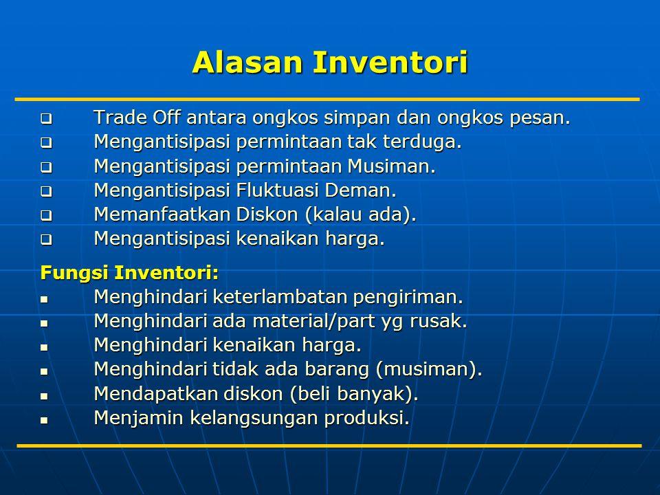 Total Biaya Inventori (TC) Keterangan: R = demand tahunan dalam unit P = Biaya pembelian sebuah item C = Biaya pesan per order H = PF = Biaya simpan per unit per tahun Q = lot size or order quantity dalam unit F = annual holding cost as a fraction of unit cost