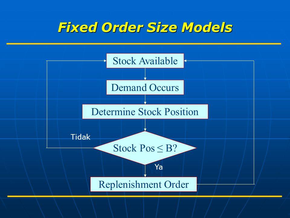 Model Diskon: Ukuran Lot yang Menghasilkan Biaya Minimum pada Pembelian Berdiskon pada Jumlah Tertentu D = 800 A = $60 i = 0,3 Selanjutnya, perhitungan dengan P = $72 ; $ 70 dan $ 69