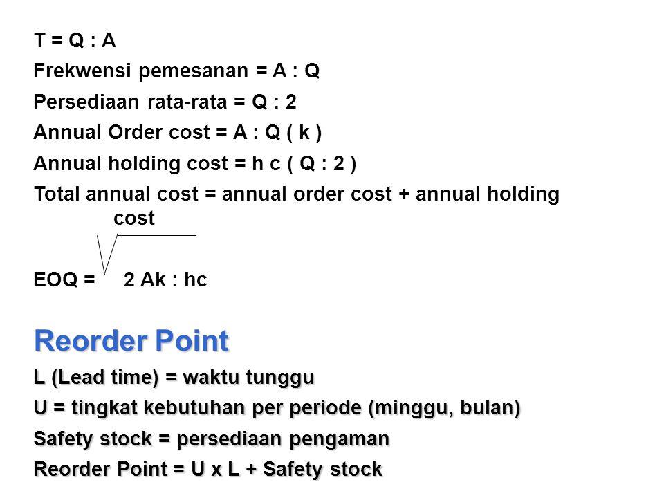T = Q : A Frekwensi pemesanan = A : Q Persediaan rata-rata = Q : 2 Annual Order cost = A : Q ( k ) Annual holding cost = h c ( Q : 2 ) Total annual cost = annual order cost + annual holding cost EOQ = 2 Ak : hc Reorder Point L (Lead time) = waktu tunggu U = tingkat kebutuhan per periode (minggu, bulan) Safety stock = persediaan pengaman Reorder Point = U x L + Safety stock