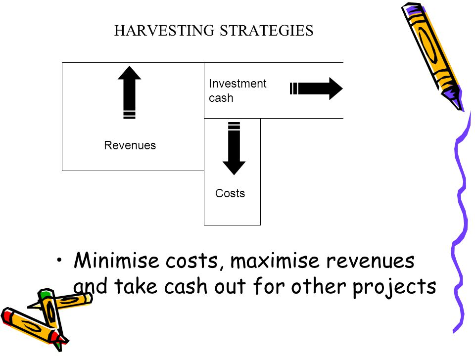 HARVESTING STRATEGIES Minimise costs, maximise revenues and take cash out for other projects Revenues Costs Investment cash