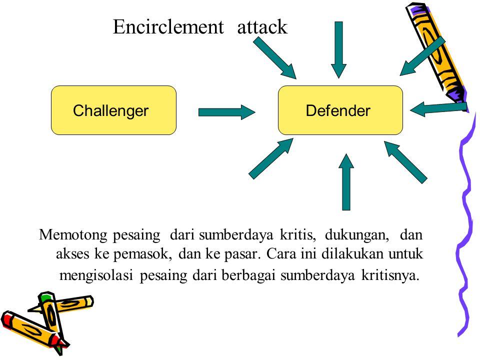 Encirclement attack Memotong pesaing dari sumberdaya kritis, dukungan, dan akses ke pemasok, dan ke pasar. Cara ini dilakukan untuk mengisolasi pesain