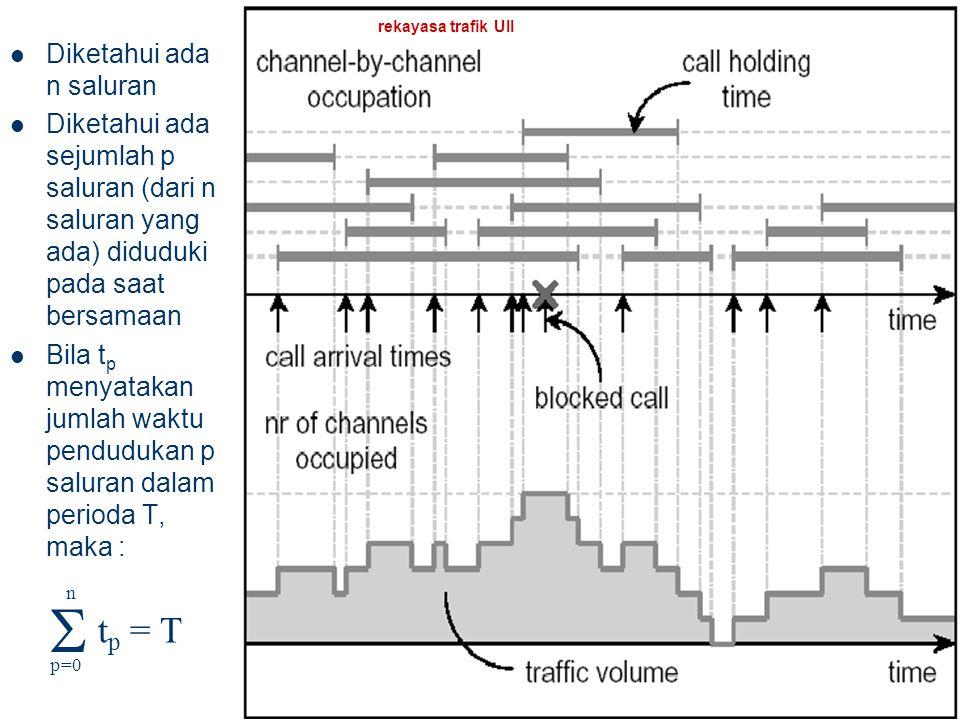 rekayasa trafik UII 10 Besaran trafik Volume trafik (V) – Jumlah lamanya waktu pendudukan perangkat telekomunikasi – Total holding time Holding time =