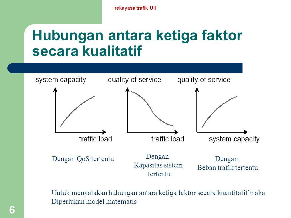 rekayasa trafik UII 6 Hubungan antara ketiga faktor secara kualitatif Dengan QoS tertentu Dengan Kapasitas sistem tertentu Dengan Beban trafik tertentu Untuk menyatakan hubungan antara ketiga faktor secara kuantitatif maka Diperlukan model matematis