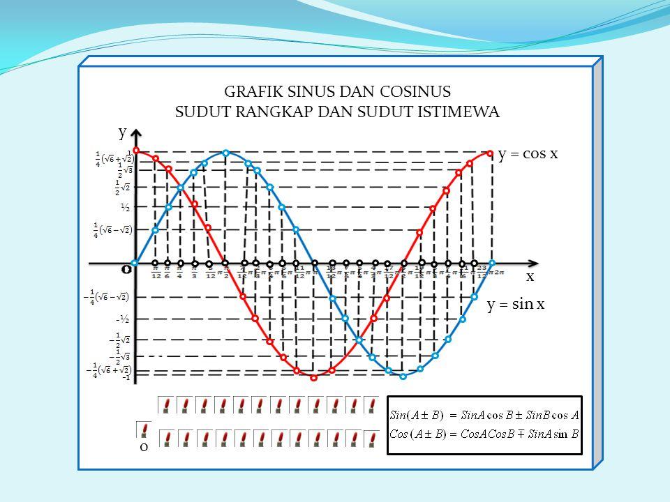 -½ 1 ½ y = sin x y = cos x x y GRAFIK SINUS DAN COSINUS SUDUT RANGKAP DAN SUDUT ISTIMEWA on Warna merah menyala 0 Misal mencari sin ( + )