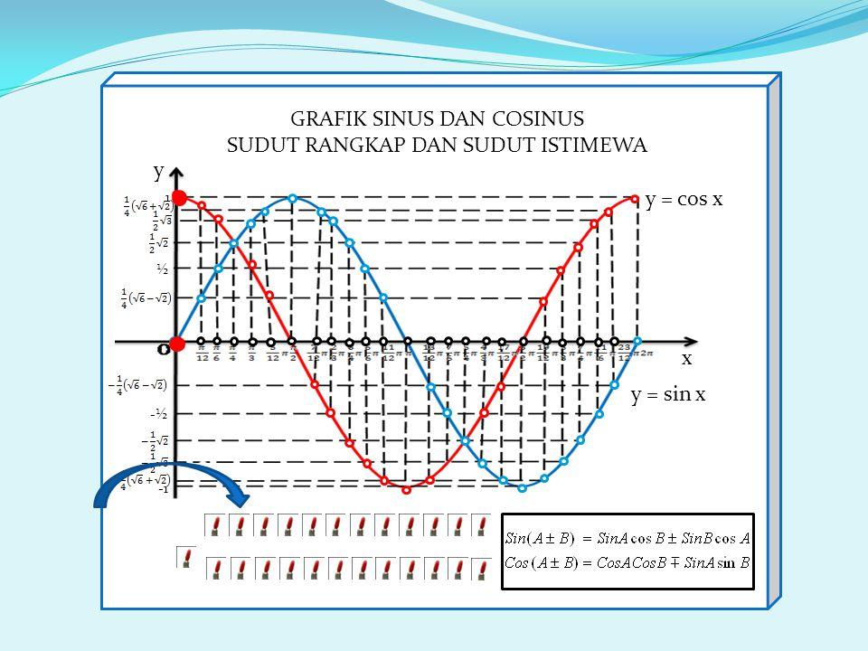-½ 1 ½ y = sin x y = cos x x y GRAFIK SINUS DAN COSINUS SUDUT RANGKAP DAN SUDUT ISTIMEWA 0