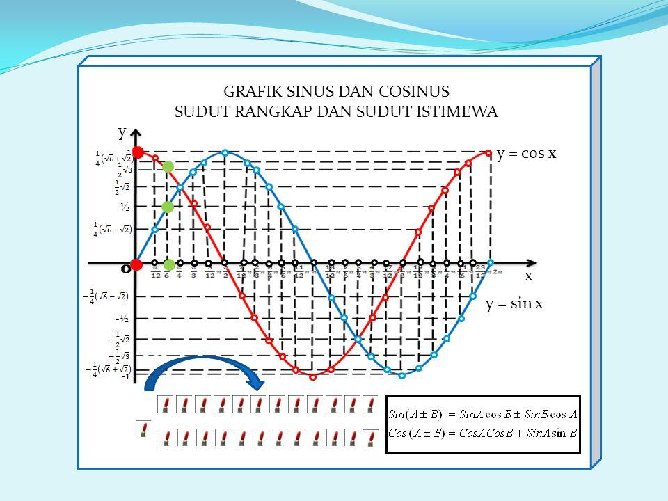 -½ 1 ½ y = sin x y = cos x x y GRAFIK SINUS DAN COSINUS SUDUT RANGKAP DAN SUDUT ISTIMEWA