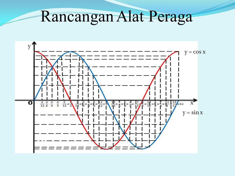 Deskripsi Alat Peraga Alat peraga ini terdiri dari dua grafik, yaitu grafik sinus dan cosinus yang digunakan untuk menentukan nilai sudut istimewa dan