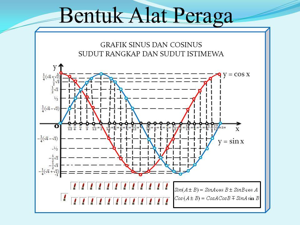 Rancangan Alat Peraga y = sin x y = cos x x y