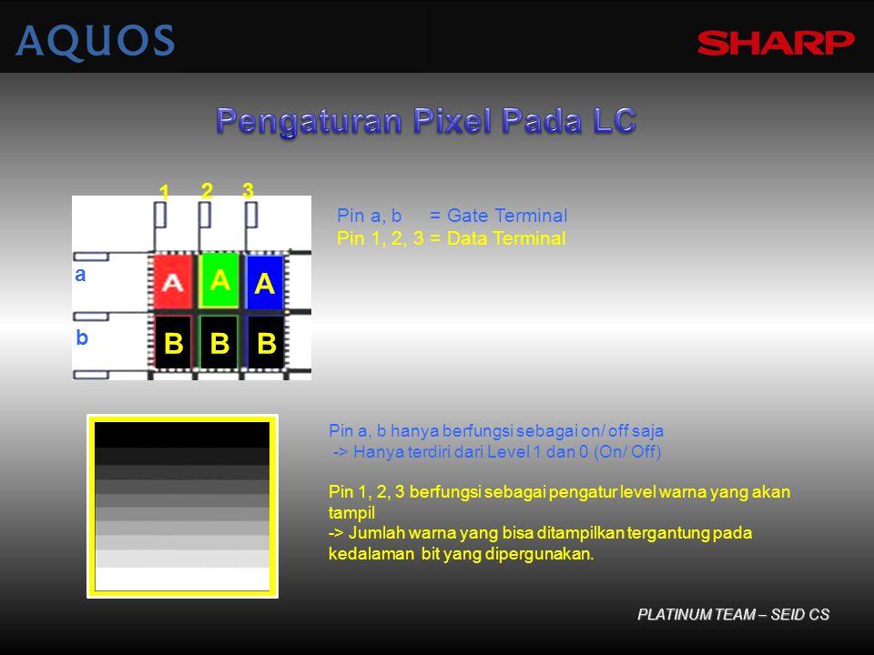BBB A A b a 1 23 Pin a, b = Gate Terminal Pin 1, 2, 3 = Data Terminal Pin a, b hanya berfungsi sebagai on/ off saja -> Hanya terdiri dari Level 1 dan 0 (On/ Off) Pin 1, 2, 3 berfungsi sebagai pengatur level warna yang akan tampil -> Jumlah warna yang bisa ditampilkan tergantung pada kedalaman bit yang dipergunakan.