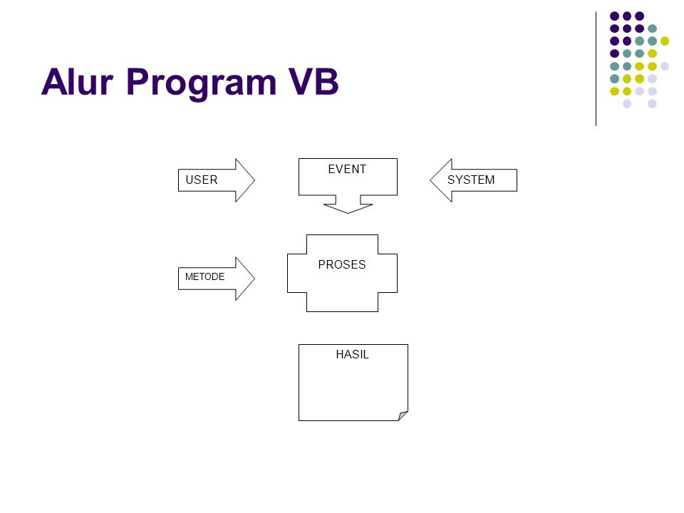 Alur Program VB EVENT PROSES HASIL USER METODE SYSTEM