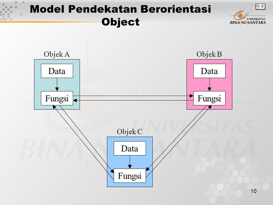 10 Model Pendekatan Berorientasi Object Fungsi Data Objek A Fungsi Data Objek B Fungsi Data Objek C