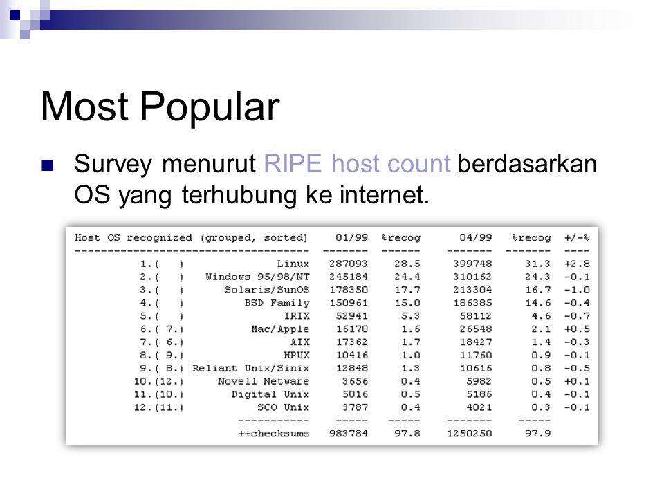 Most Popular Survey menurut RIPE host count berdasarkan OS yang terhubung ke internet.