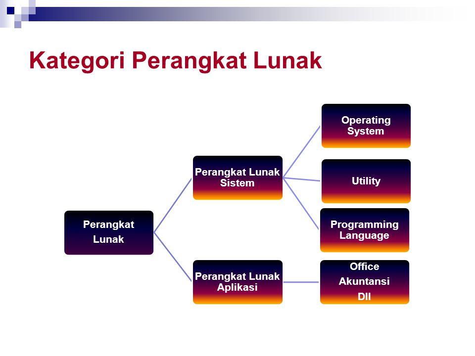 Kategori Perangkat Lunak Perangkat Lunak Perangkat Lunak Sistem Operating System Utility Programming Language Perangkat Lunak Aplikasi Office Akuntans