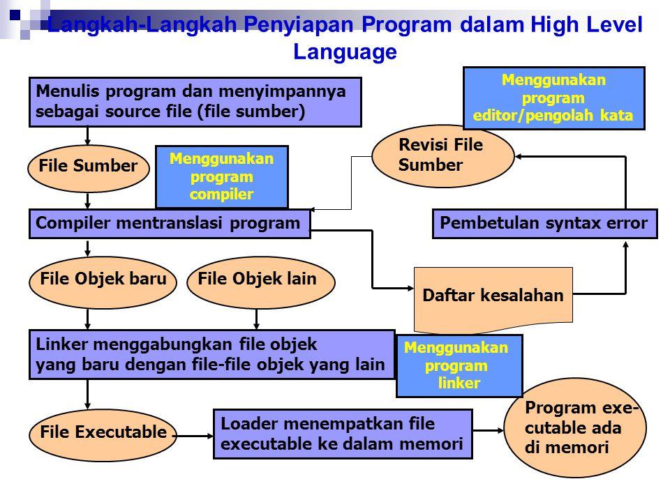 Langkah-Langkah Penyiapan Program dalam High Level Language Menulis program dan menyimpannya sebagai source file (file sumber) Compiler mentranslasi p