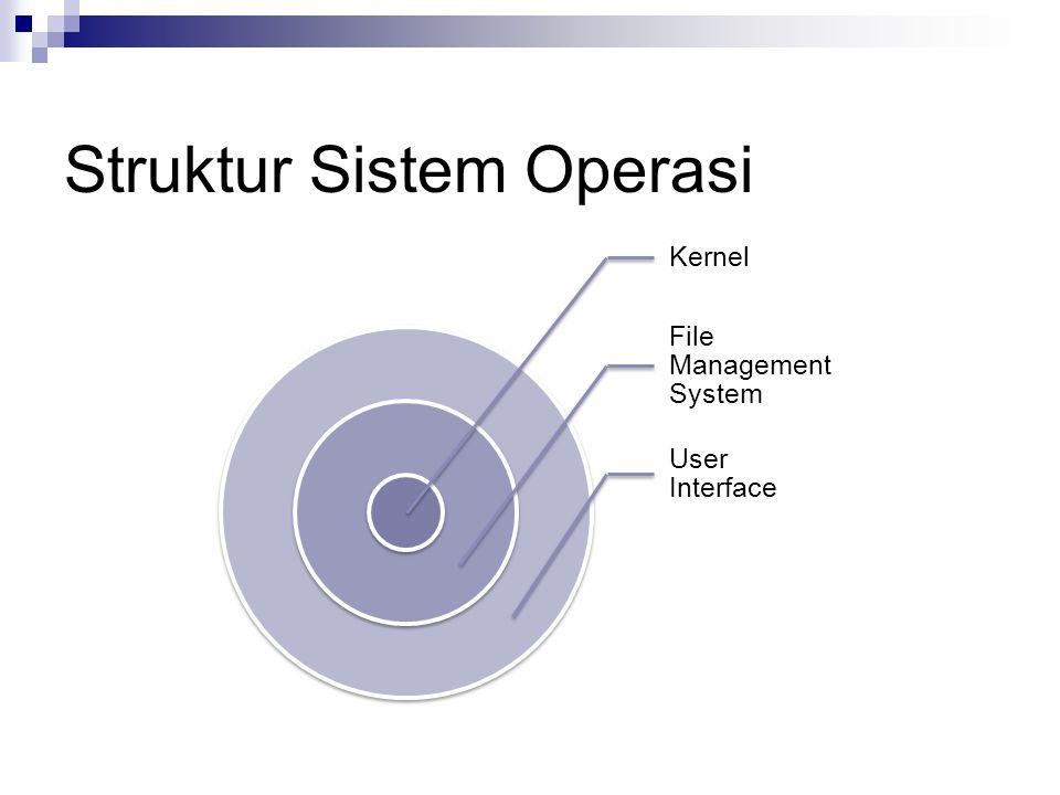 Struktur Sistem Operasi Kernel File Management System User Interface