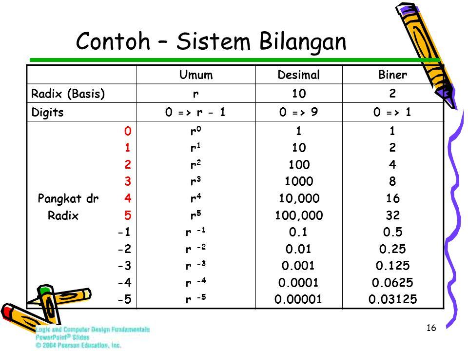 16 Contoh – Sistem Bilangan UmumDesimalBiner Radix (Basis)r102 Digits0 => r - 10 => 90 => 1 0 1 2 3 Pangkat dr 4 Radix 5 -2 -3 -4 -5 r 0 r 1 r 2 r 3 r 4 r 5 r -1 r -2 r -3 r -4 r -5 1 10 100 1000 10,000 100,000 0.1 0.01 0.001 0.0001 0.00001 1 2 4 8 16 32 0.5 0.25 0.125 0.0625 0.03125