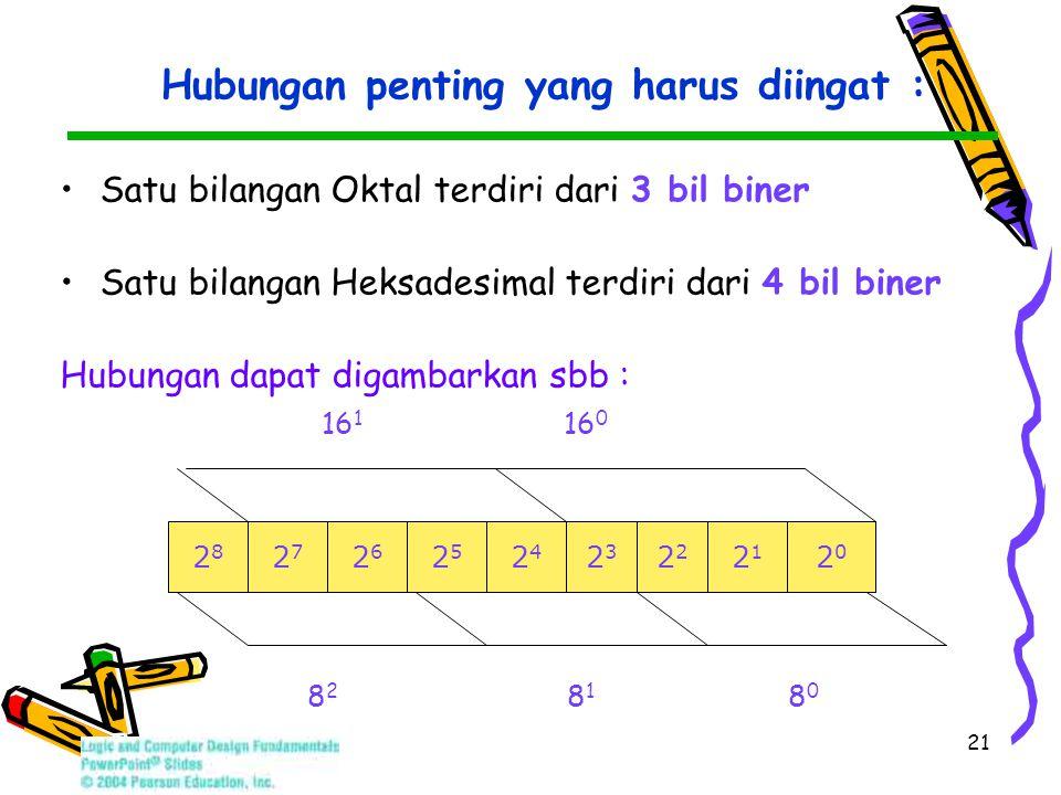 21 Hubungan penting yang harus diingat : Satu bilangan Oktal terdiri dari 3 bil biner Satu bilangan Heksadesimal terdiri dari 4 bil biner Hubungan dapat digambarkan sbb : 16 1 16 0 8 2 8 1 8 0 2525 2626 2121 2424 2828 23232 2020 2727
