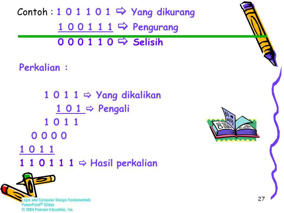 27 Contoh : 1 0 1 1 0 1  Yang dikurang 1 0 0 1 1 1  Pengurang 0 0 0 1 1 0  Selisih Perkalian : 1 0 1 1  Yang dikalikan 1 0 1  Pengali 1 0 1 1 0 0 0 0 1 0 1 1 1 1 0 1 1 1  Hasil perkalian