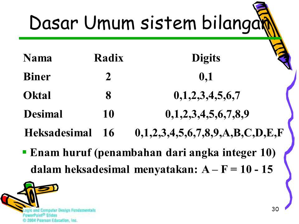 30 Dasar Umum sistem bilangan Nama Radix Digits Biner 2 0,1 Oktal 8 0,1,2,3,4,5,6,7 Desimal 10 0,1,2,3,4,5,6,7,8,9 Heksadesimal 16 0,1,2,3,4,5,6,7,8,9,A,B,C,D,E,F  Enam huruf (penambahan dari angka integer 10) dalam heksadesimal menyatakan: A – F = 10 - 15