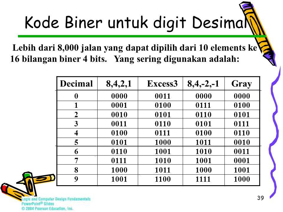 39 Kode Biner untuk digit Desimal Decimal8,4,2,1 Excess3 8,4,-2,-1 Gray 0 0000 0011 0000 1 0001 0100 0111 0100 2 0010 0101 0110 0101 3 0011 0110 0101 0111 4 0100 0111 0100 0110 5 0101 1000 1011 0010 6 0110 1001 1010 0011 7 0111 1010 1001 0001 8 1000 1011 1000 1001 9 1100 1111 1000 Lebih dari 8,000 jalan yang dapat dipilih dari 10 elements ke 16 bilangan biner 4 bits.