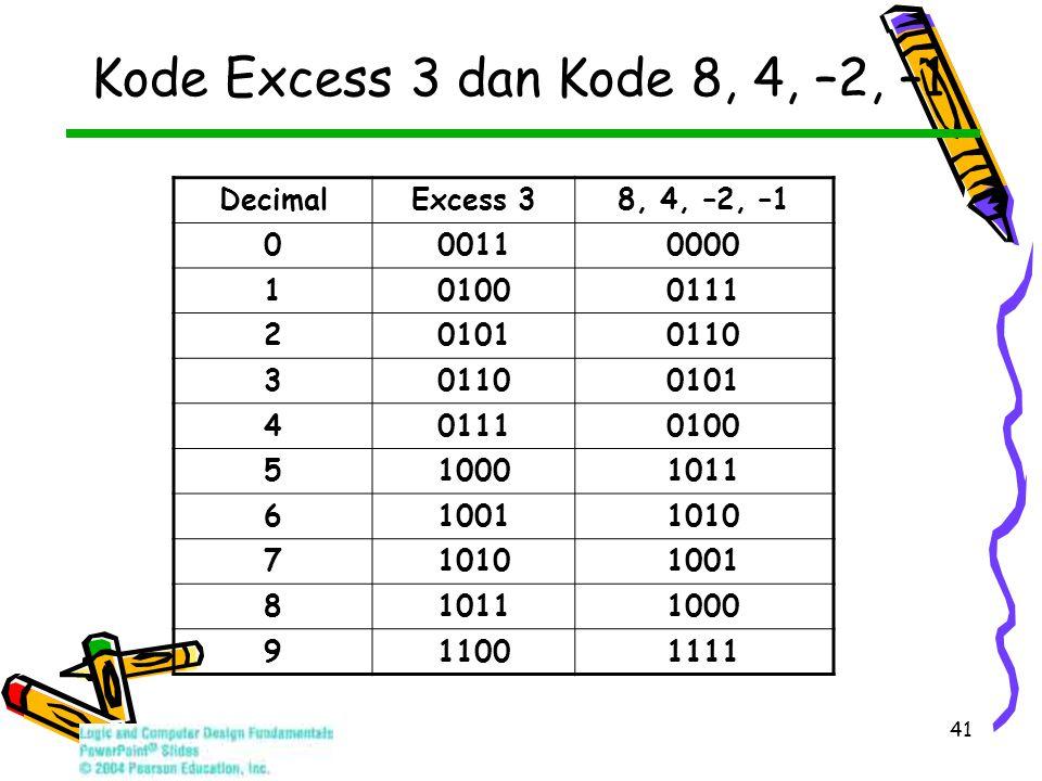 41 Kode Excess 3 dan Kode 8, 4, –2, –1 DecimalExcess 38, 4, –2, –1 000110000 101000111 201010110 3 0101 401110100 510001011 610011010 7 1001 810111000 911001111
