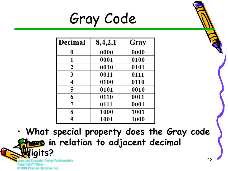 42 What special property does the Gray code have in relation to adjacent decimal digits? Gray Code Decimal8,4,2,1 Gray 0 0000 1 0001 0100 2 0010 0101