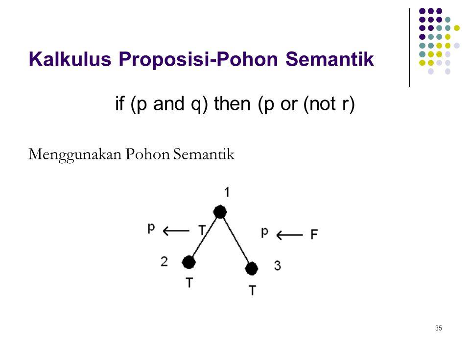 35 Kalkulus Proposisi-Pohon Semantik if (p and q) then (p or (not r) Menggunakan Pohon Semantik