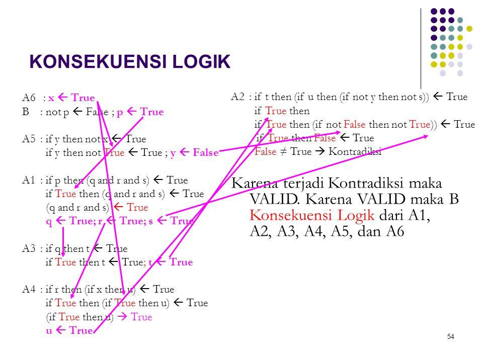 54 KONSEKUENSI LOGIK A6 : x  True B: not p  False ; p  True A5 : if y then not x  True if y then not True  True ; y  False A1: if p then (q and