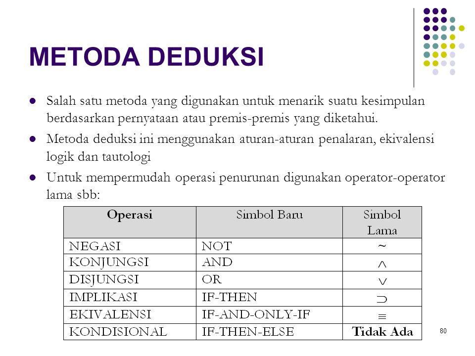 80 METODA DEDUKSI Salah satu metoda yang digunakan untuk menarik suatu kesimpulan berdasarkan pernyataan atau premis-premis yang diketahui. Metoda ded