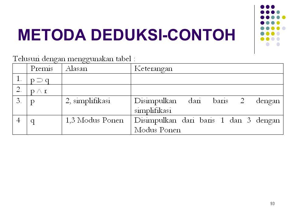 93 METODA DEDUKSI-CONTOH