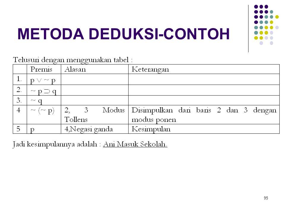 95 METODA DEDUKSI-CONTOH