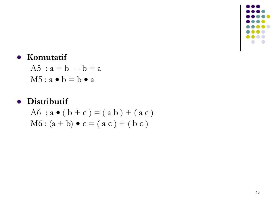 Komutatif A5 : a + b = b + a M5 : a  b = b  a Distributif A6 : a  ( b + c ) = ( a b ) + ( a c ) M6 : (a + b)  c = ( a c ) + ( b c ) 15