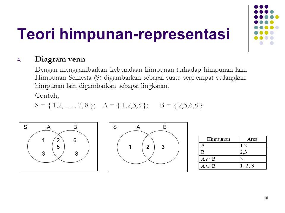 Teori himpunan-representasi 4. Diagram venn Dengan menggambarkan keberadaan himpunan terhadap himpunan lain. Himpunan Semesta (S) digambarkan sebagai