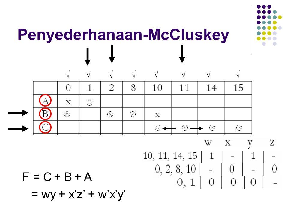 Penyederhanaan-McCluskey F = C+ B+ A + w'x'y'+ x'z'= wy