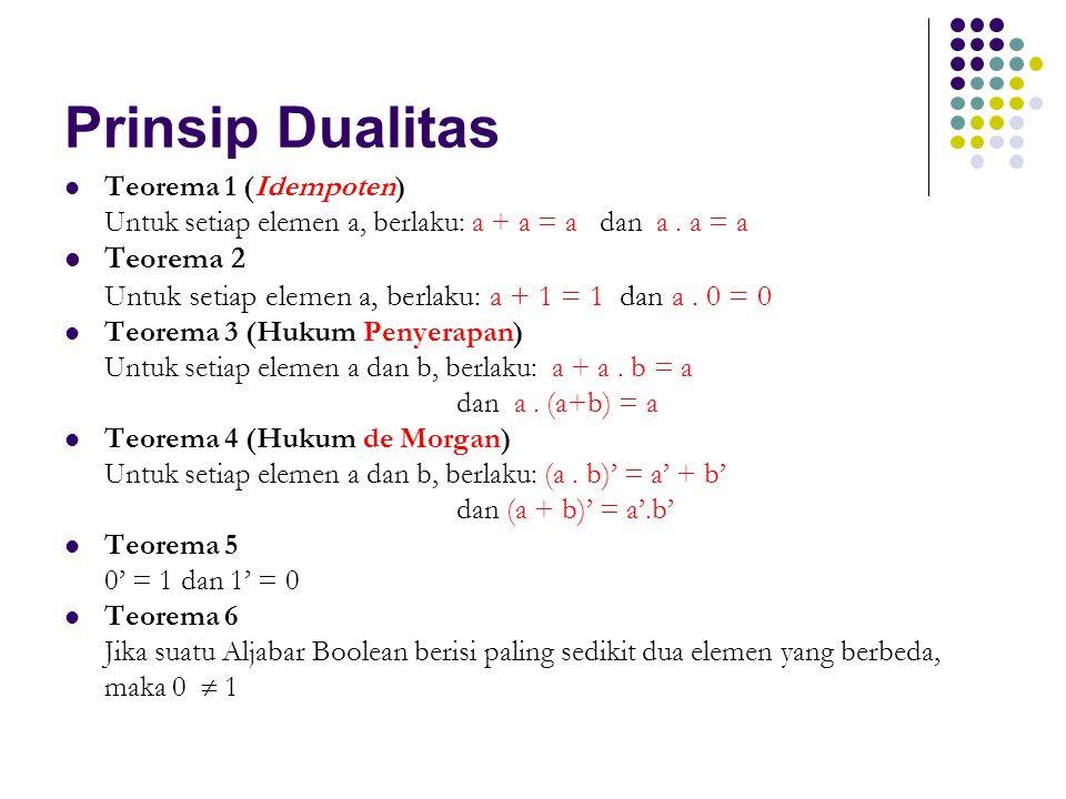 Prinsip Dualitas Teorema 1 (Idempoten) Untuk setiap elemen a, berlaku: a + a = a dan a. a = a Teorema 2 Untuk setiap elemen a, berlaku: a + 1 = 1 dan