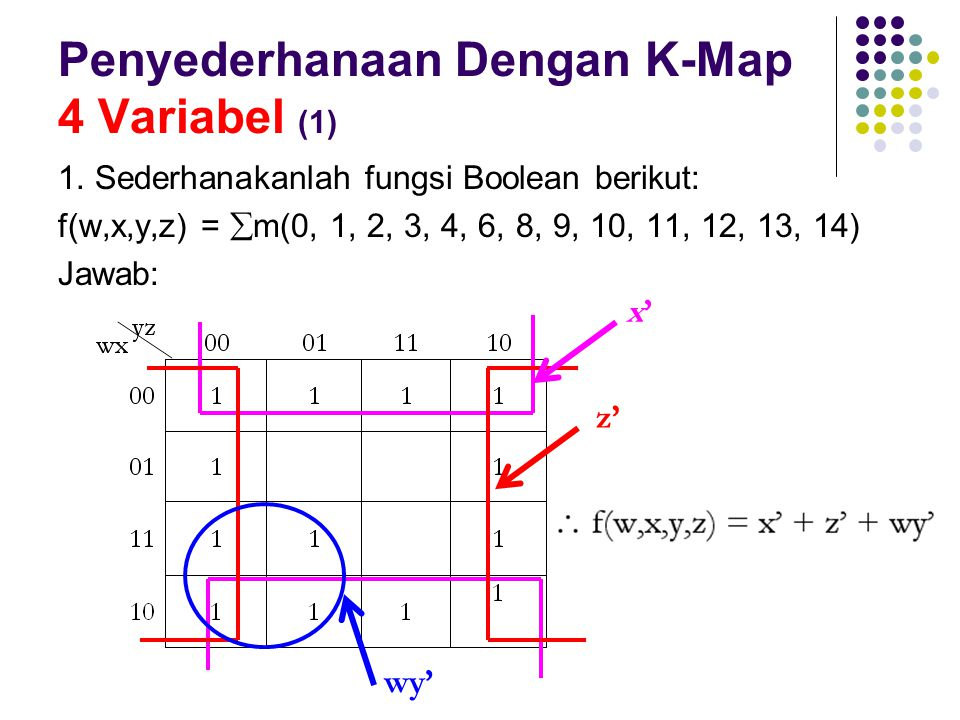 Penyederhanaan Dengan K-Map 4 Variabel (1) 1. Sederhanakanlah fungsi Boolean berikut: f(w,x,y,z) =  m(0, 1, 2, 3, 4, 6, 8, 9, 10, 11, 12, 13, 14) Jaw