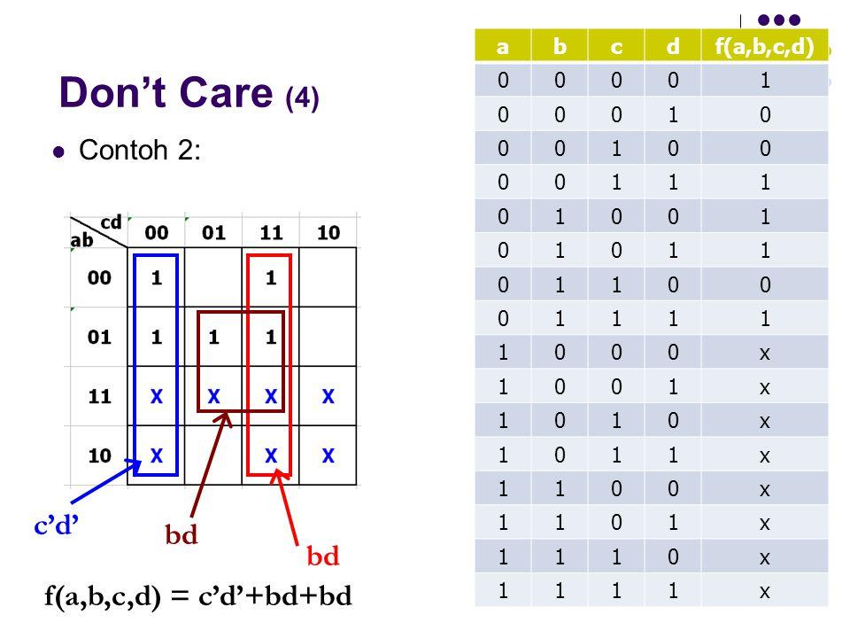 Don't Care (4) Contoh 2: abcdf(a,b,c,d) 00001 00010 00100 00111 01001 01011 01100 01111 1000x 1001x 1010x 1011x 1100x 1101x 1110x 1111x c'd' bd f(a,b,