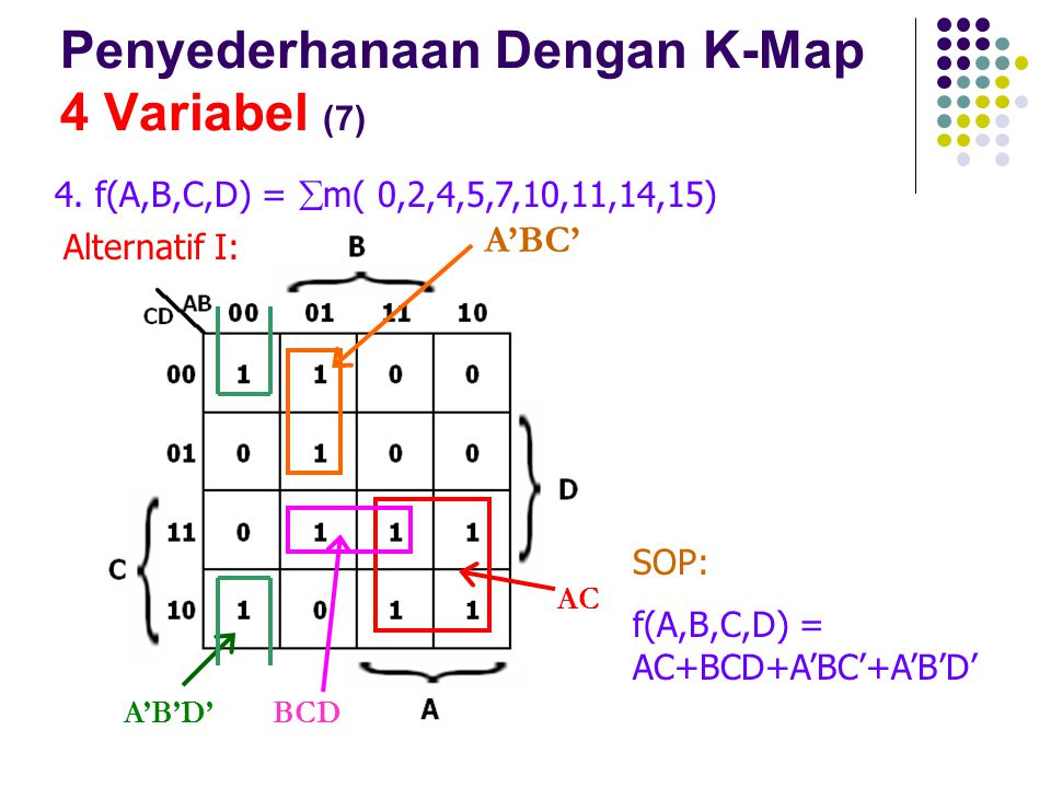 Penyederhanaan Dengan K-Map 4 Variabel (7) 4. f(A,B,C,D) =  m( 0,2,4,5,7,10,11,14,15) AC BCD A'B'D' A'BC' SOP: f(A,B,C,D) = AC+BCD+A'BC'+A'B'D' Alter