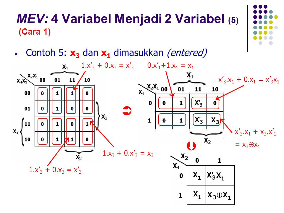 MEV: 4 Variabel Menjadi 2 Variabel (5) (Cara 1) Contoh 5: x 3 dan x 1 dimasukkan (entered)   1.x 3 + 0.x' 3 = x 3 0.x' 1 +1.x 1 = x 1 x' 3.x 1 + x 3