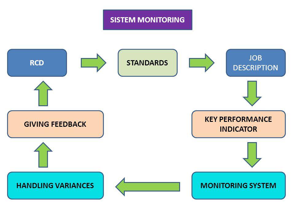 Sistem monitoring indikator kinerja diperlukan untuk meningkatkan serta mempertahankan tingkat kinerja yang bermutu. Melalui monitoring akan dapat dip