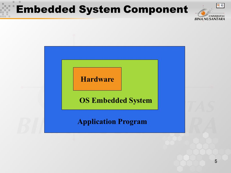 5 Embedded System Component Hardware OS Embedded System Application Program
