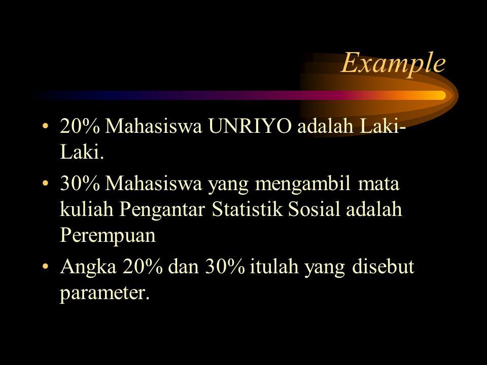 Example 20% Mahasiswa UNRIYO adalah Laki- Laki.